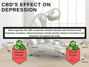 cbd for depression